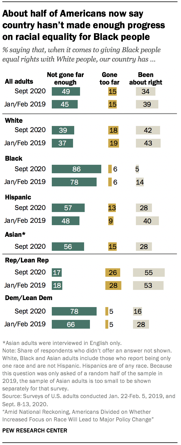 About half of Americans now say country hasn't made enough progress on racial equality for Black people