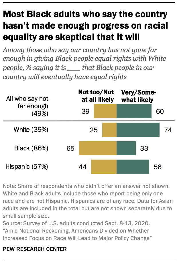 Most Black adults who say the country hasn't made enough progress on racial equality are skeptical that it will
