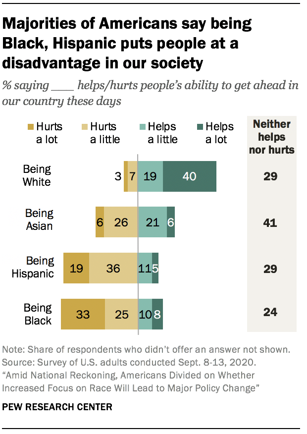 Majorities of Americans say being Black, Hispanic puts people at a disadvantage in our society
