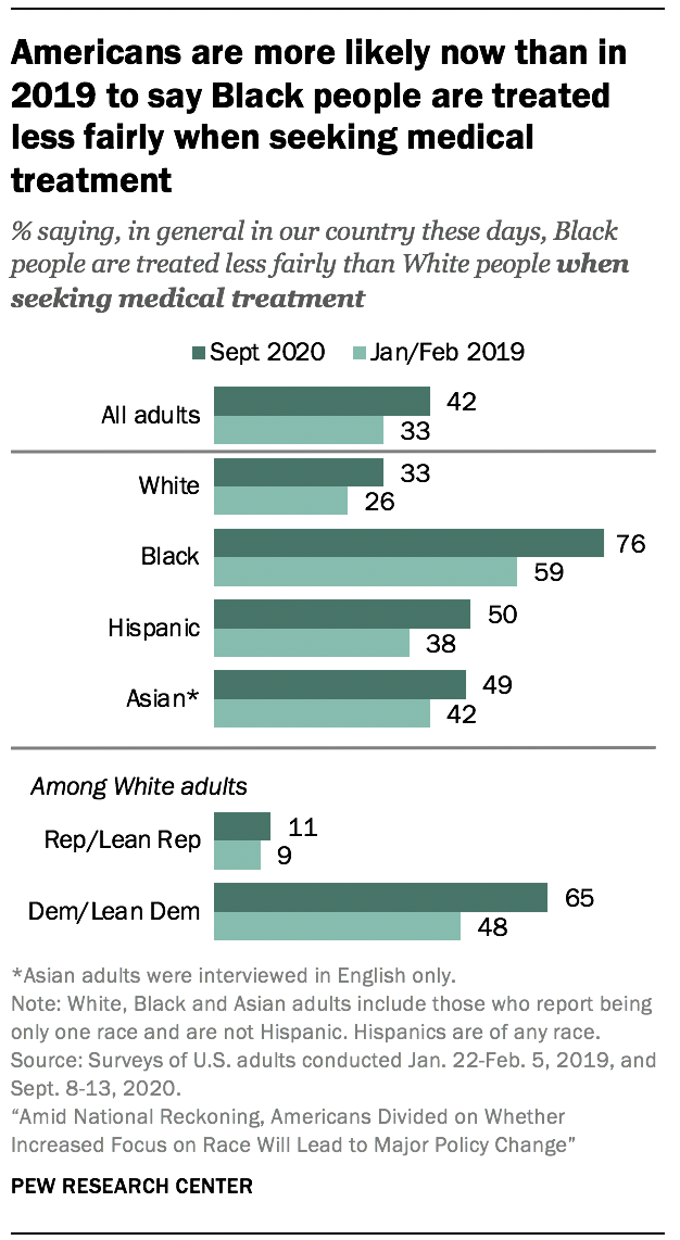 Americans are more likely now than in 2019 to say Black people are treated less fairly when seeking medical treatment