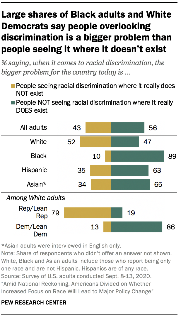 Large shares of Black adults and White Democrats say people overlooking discrimination is a bigger problem than people seeing it where it doesn't exist