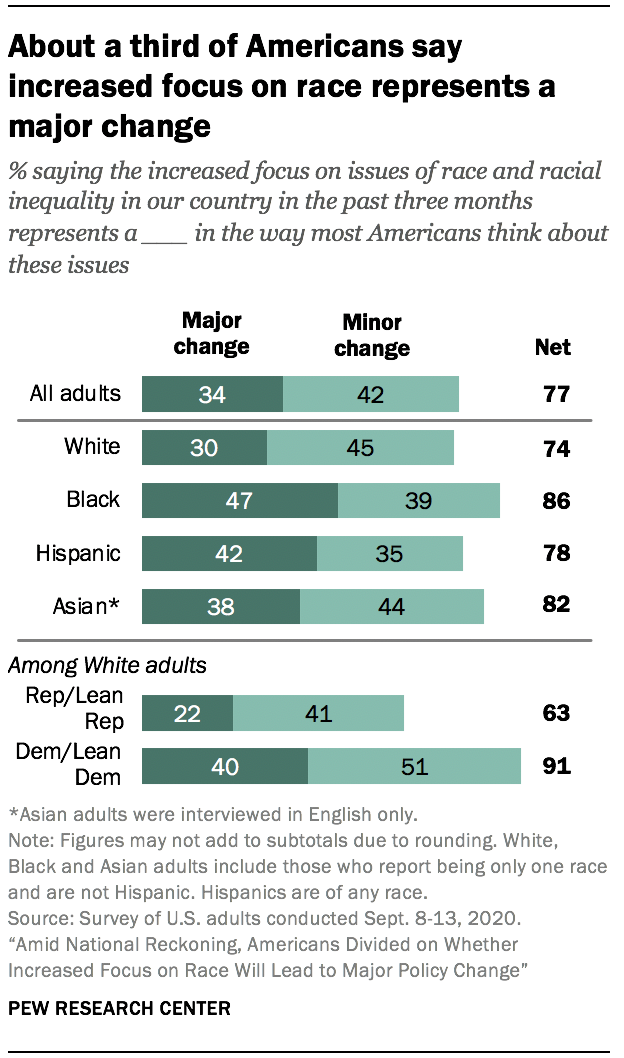 About a third of Americans say increased focus on race represents a major change