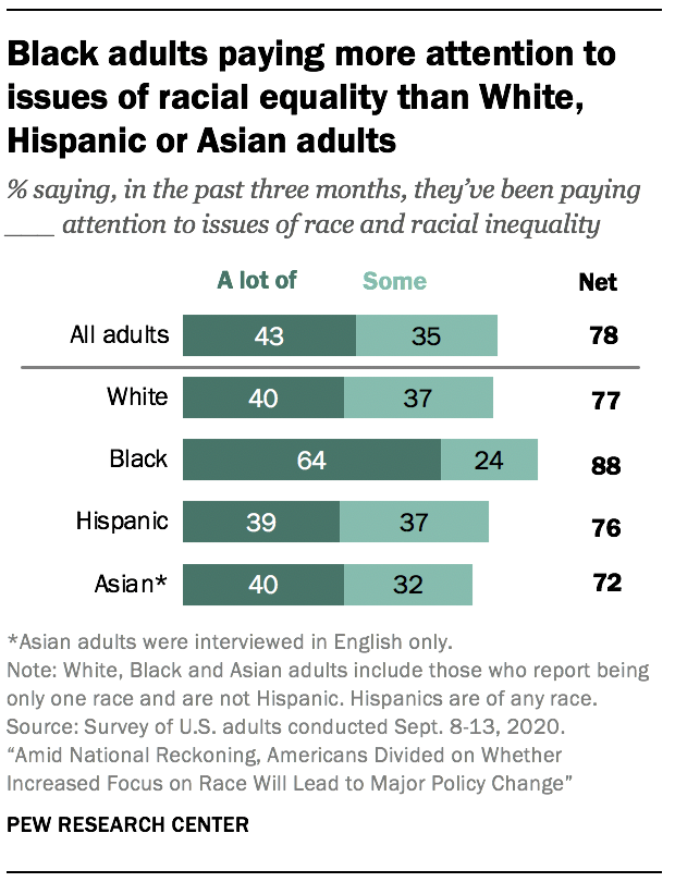 Black adults paying more attention to issues of racial equality than White, Hispanic or Asian adults