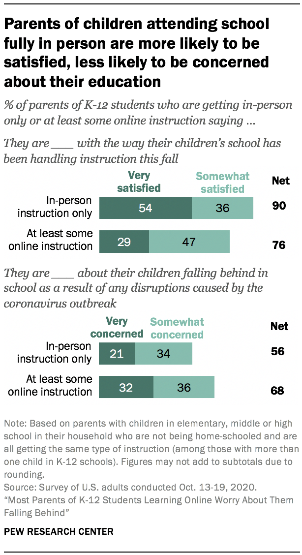 Parents of children attending school fully in person are more likely to be satisfied, less likely to be concerned about their education