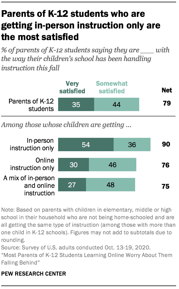 Parents of K-12 students who are getting in-person instruction only are the most satisfied