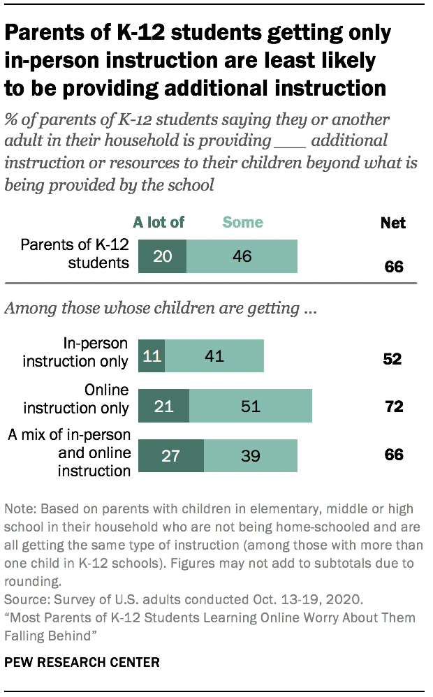 Parents of K-12 students getting only in-person instruction are least likely to be providing additional instruction