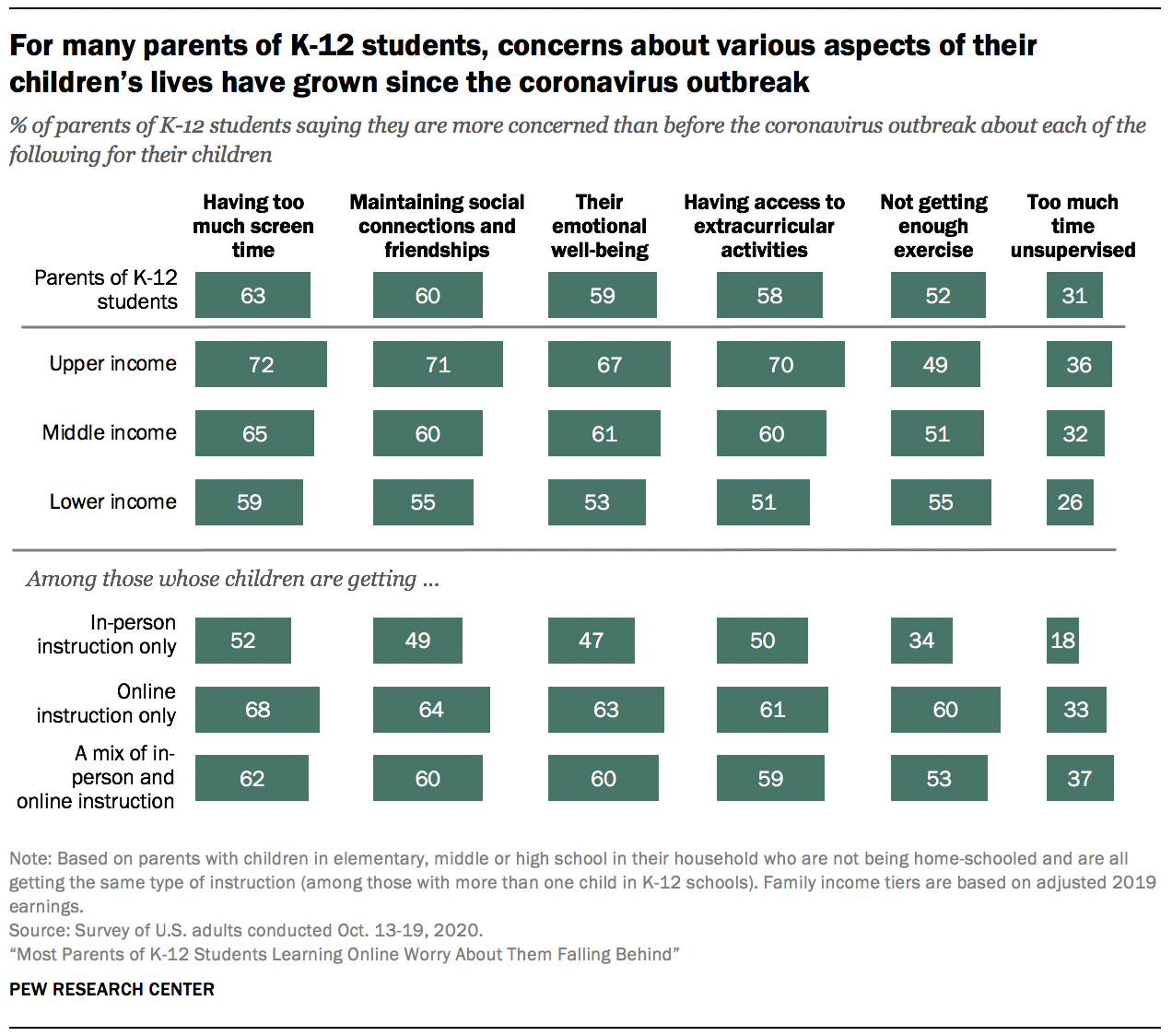 For many parents of K-12 students, concerns about various aspects of their children's lives have grown since the coronavirus outbreak