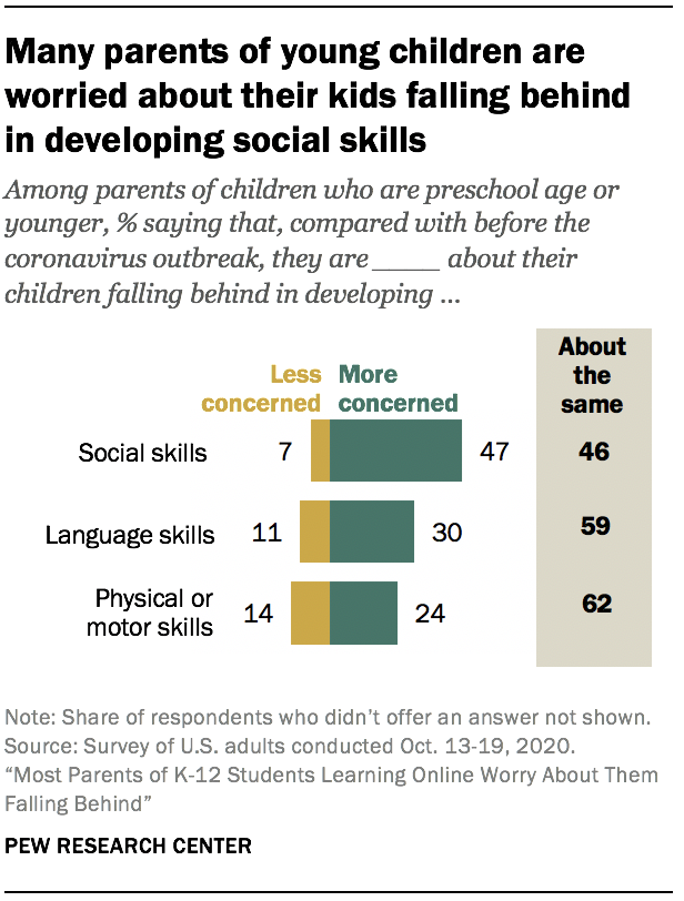 Many parents of young children are worried about their kids falling behind in developing social skills