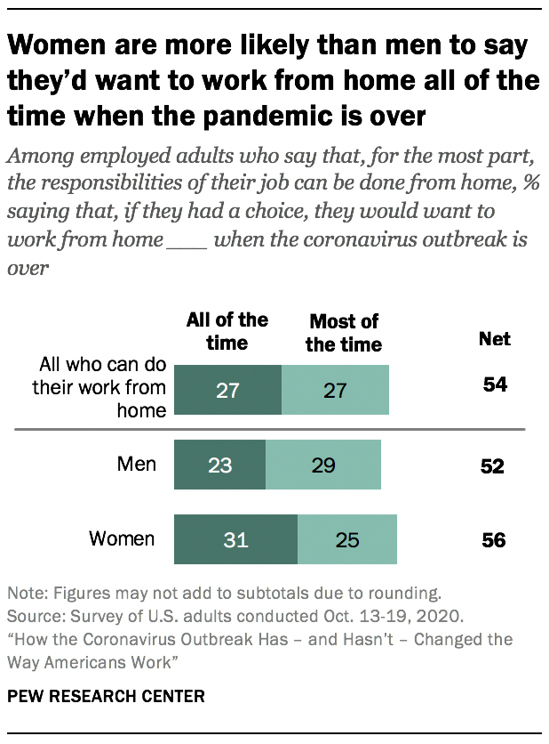 Women are more likely than men to say they'd want to work from home all of the time when the pandemic is over