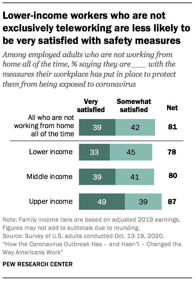 Lower-income workers who are not exclusively teleworking are less likely to be very satisfied with safety measures