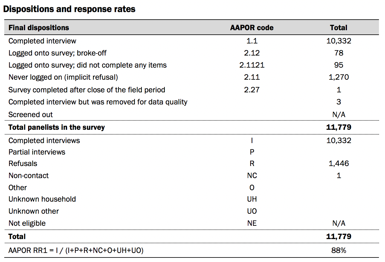 Dispositions and response rates