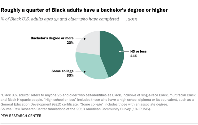 Chart showing roughly a quarter of Black adults have a bachelor's degree or higher