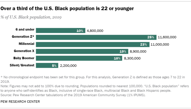 Chart showing over a third of the U.S. Black population is 22 or younger