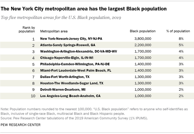 Table showing the New York City metropolitan area has the largest Black population