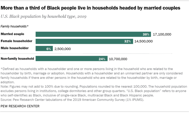 Chart showing more than a third of Black people live in households headed by married couples