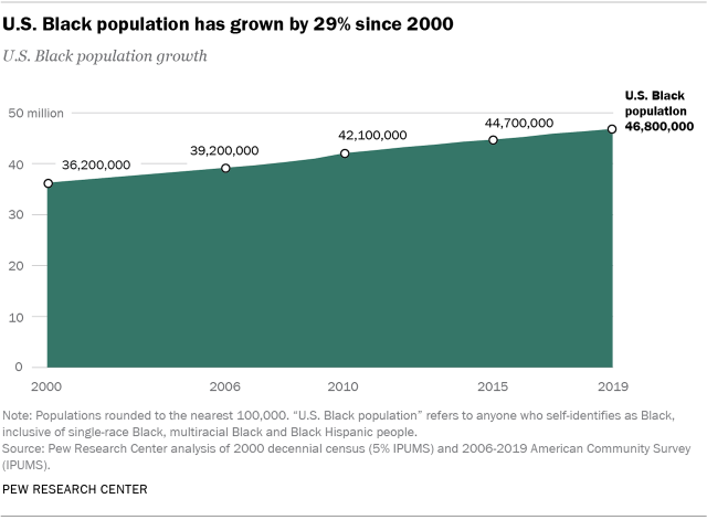 Chart showing that the U.S. Black population has grown by 29% since 2000