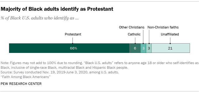 Chart showing that majority of Black adults identify as Protestant