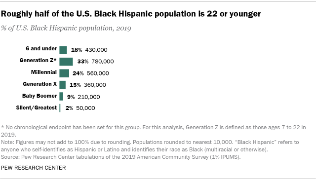 Chart showing that roughly half of the U.S. Black Hispanic population is 22 or younger