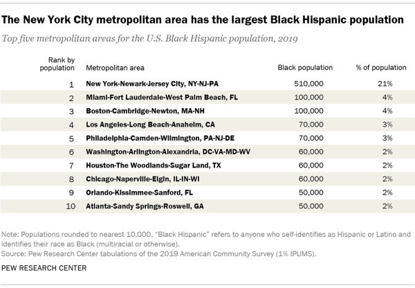 Table showing that the New York City metropolitan area has the largest Black Hispanic population