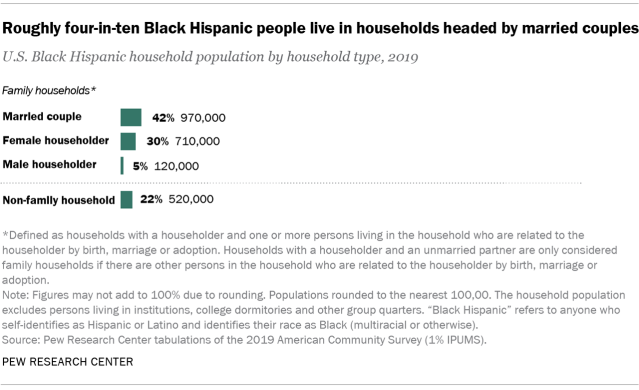 Chart showing that roughly four-in-ten Black Hispanic people live in households headed by married couples