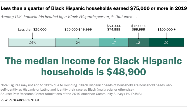 Chart showing less than a quarter of Black Hispanic househodls earned $75,000 or more in 2019