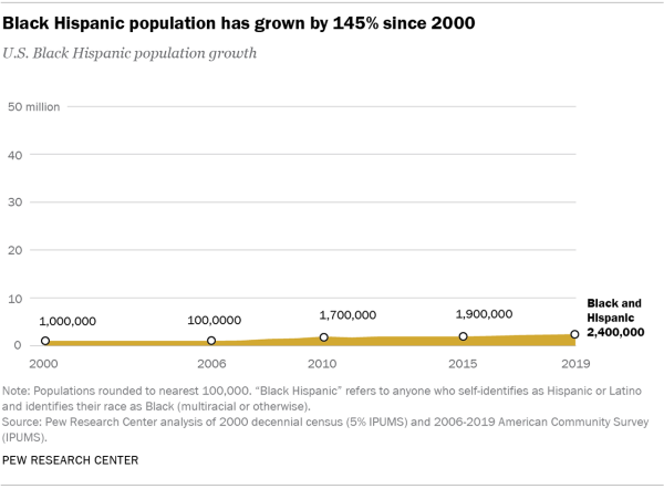 Chart showing that the Black Hispanic population has grown by 145% since 2000