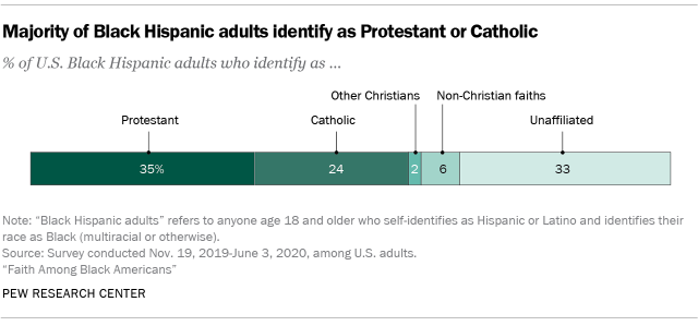 Chart showing that most multiracial Black adults identify as Protestant or as religiously unaffiliated