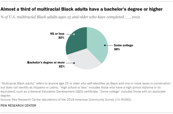 Chart showing that almost a third of multiracial Black adults have a bachelor's degree or higher