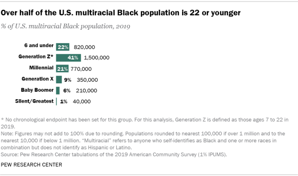 Chart showing over half of the U.S. multiracial Black population is 22 or younger