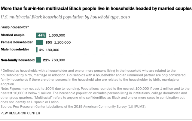 Chart showing more than four-in-ten multiracial Black people live in households headed by married couples