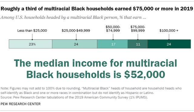 Chart showing that roughly a third of multiracial Black households earned $75,000 or more in 2019