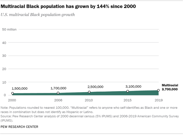 Chart showing that the multiracial Black population has grown by 144% since 2000
