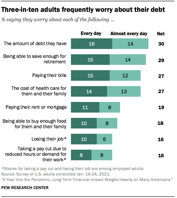 Three-in-ten adults frequently worry about their debt