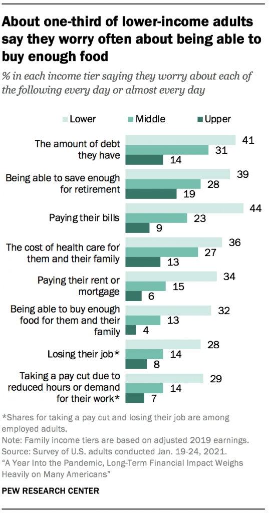 About one-third of lower-income adults say they worry often about being able to buy enough food