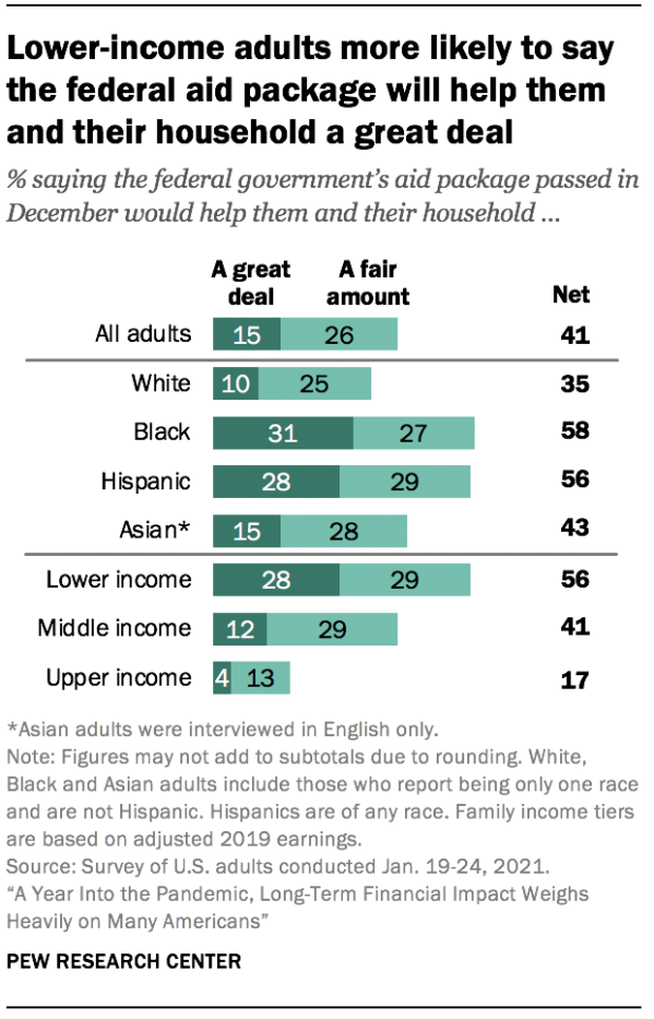 Lower-income adults more likely to say the federal aid package will help them and their household a great deal