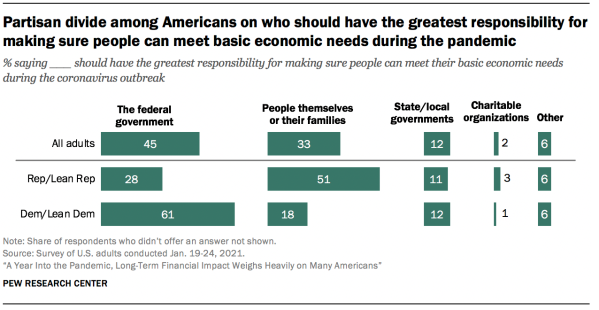 Partisan divide among Americans on who should have the greatest responsibility for making sure people can meet basic economic needs during the pandemic