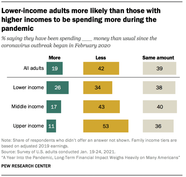 Lower-income adults more likely than those with higher incomes to be spending more during the pandemic