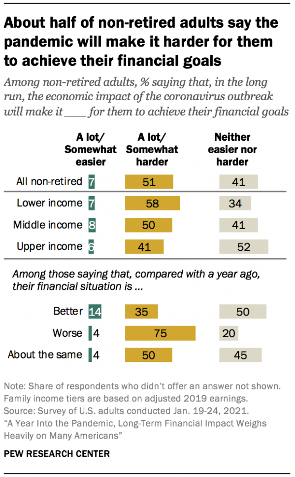 About half of non-retired adults say the pandemic will make it harder for them to achieve their financial goals