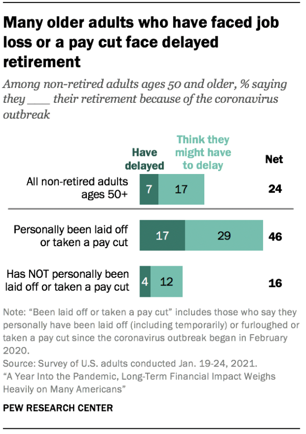 Many older adults who have faced job loss or a pay cut face delayed retirement