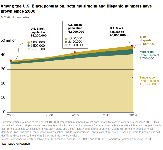 Chart showing that among the U.S. Black population, both multiracial and Hispanic numbers have grown since 2000