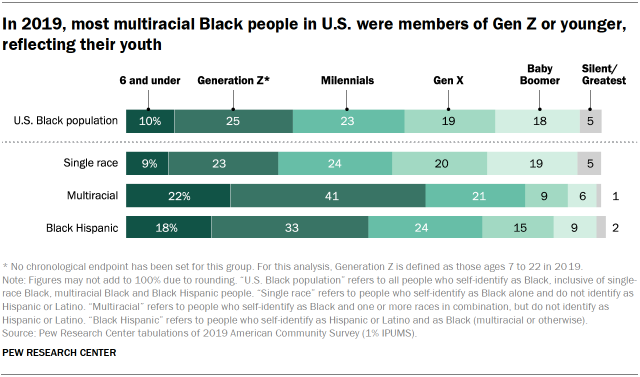 Chart showing that in 2019, most multiracial Black people in U.S. were members of Gen Z or younger, reflecting their youth