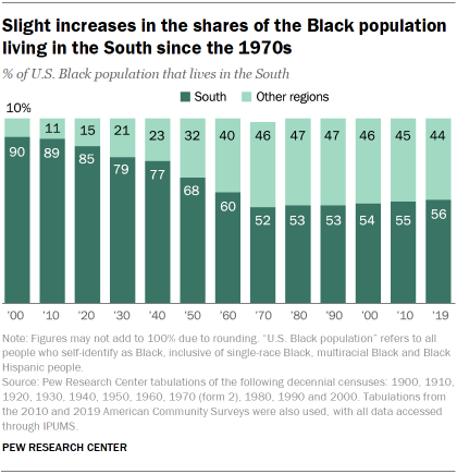 Chart showing slight increases in the shares of the Black population living in the South since the 1970s