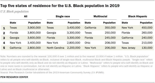 Table showing the top five states of residence for the U.S. Black population in 2019