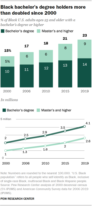 Chart showing Black bachelor's degree holders more than doubled since 2000