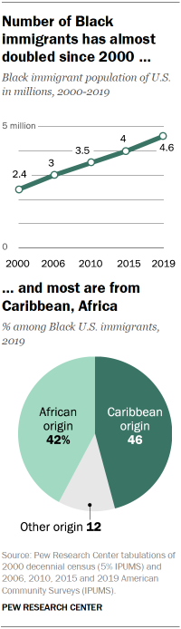 Chart showing that the number of Black immigrants has almost doubled since 2000, and most are from Caribbean, Africa
