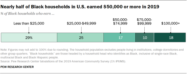 Chart showing that nearly half of Black households in U.S. earned $50,000 or more in 2019