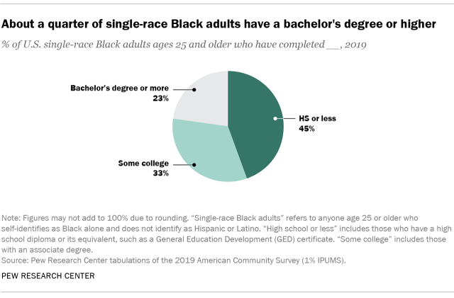 Chart showing that about a quarter of single-race Black adults have a bachelor's degree or higher
