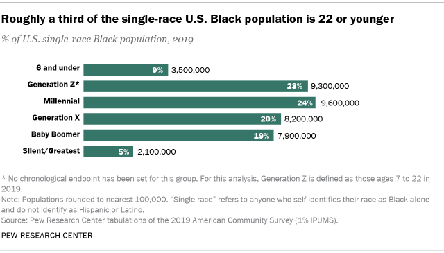Chart showing roughly a third of the single-race U.S. Black population is 22 or younger