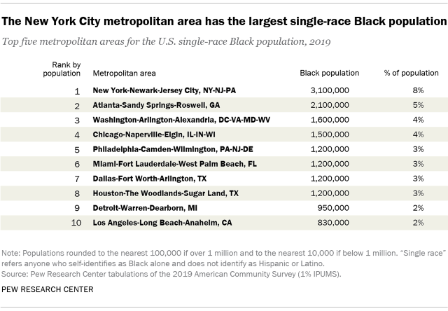 Table showing that the New York City metropolitan area has the largest single-race Black population