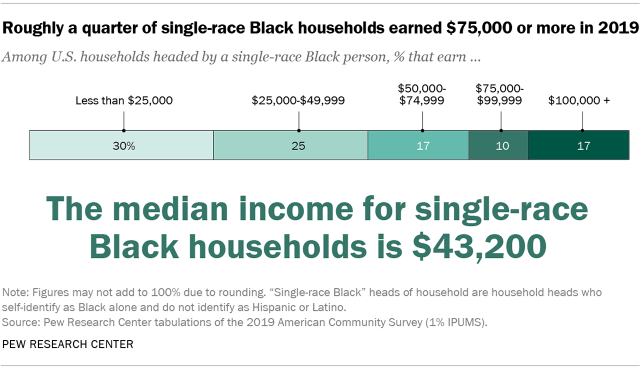 Chart showing that roughly a quarter of single-race Black households earned $75,000 or more in 2019